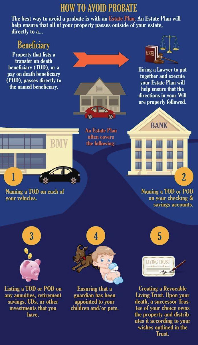 How-To-Avoid-Probate-TalkToPaul-Probate-Real-Estate-Specialist-Probate-Real-Estate-Agent-Paul-Argueta