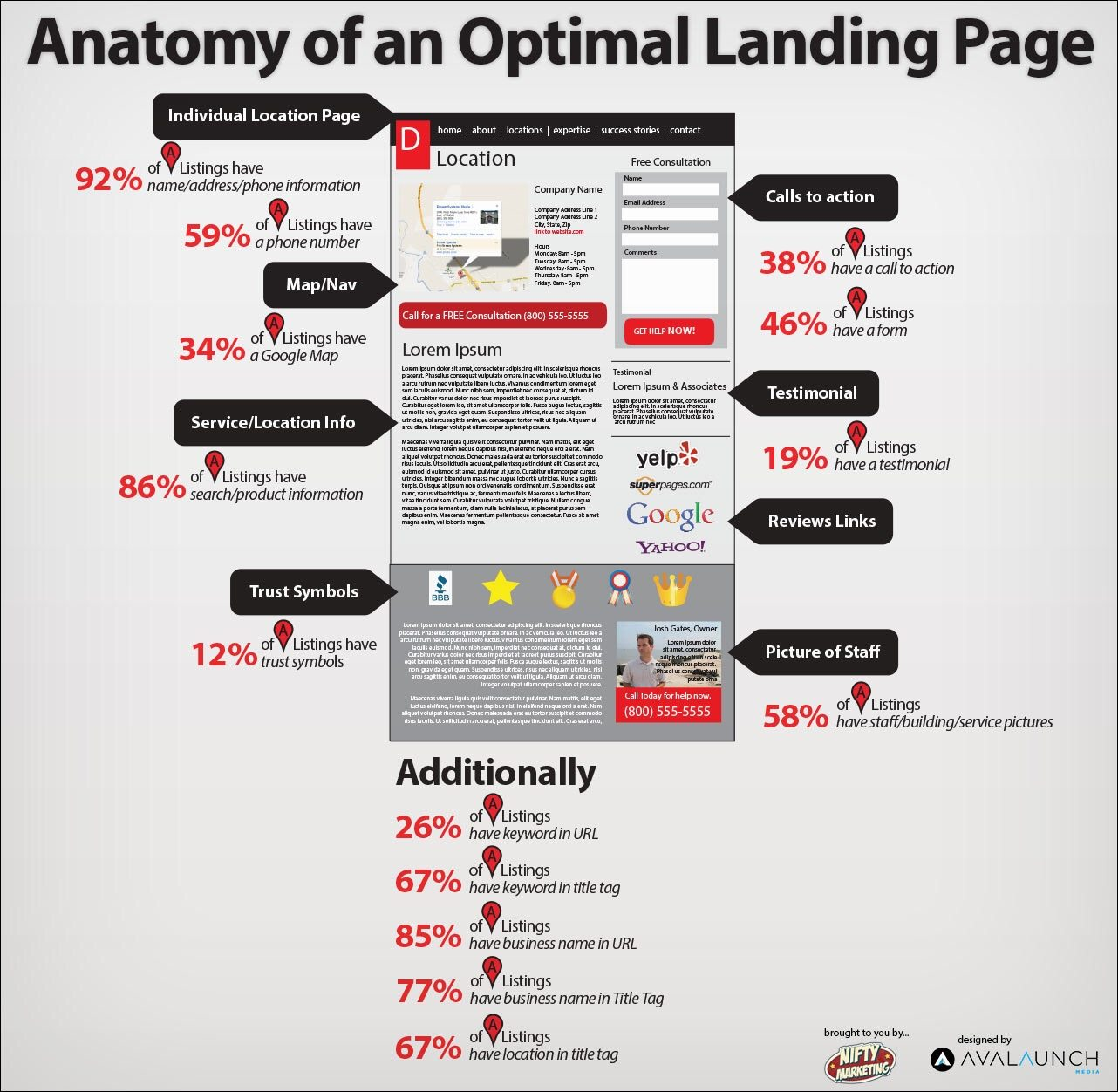Anatomy of a good landing page learn how to create a real estate landing page to get more clients in 2018